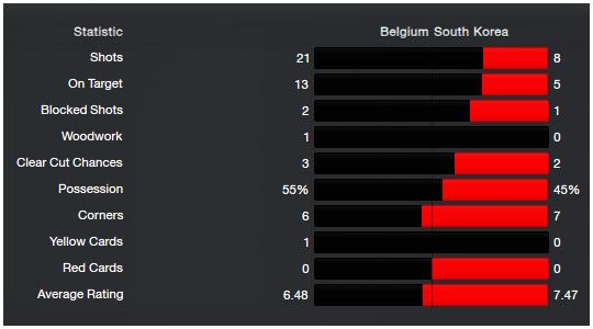 worldcup_stats_18_belgium-southkorea