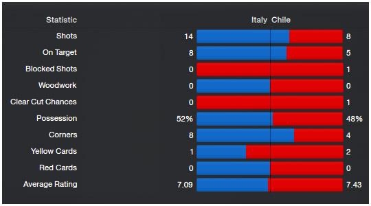 worldcup_stats_27_italy-chile